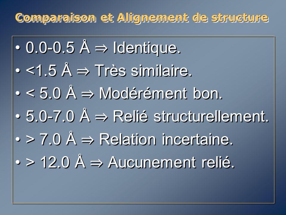 Comparaison et Alignement de structure 0.0-0.5 Å ⇒ Identique. <1.5 Å ⇒ Très similaire. < 5.0 Å ⇒ Modérément bon. 5.0-7.0 Å ⇒ Relié structurellement. >