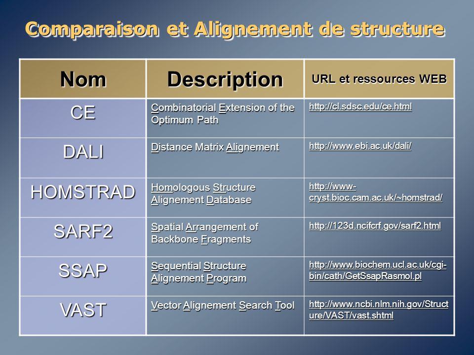 Comparaison et Alignement de structure NomDescription URL et ressources WEB CE Combinatorial Extension of the Optimum Path http://cl.sdsc.edu/ce.html