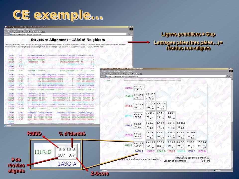 CE exemple… Lignes pointillées = Gap Lettrages pâles (très pâles…) = résidus non-alignés Lignes pointillées = Gap Lettrages pâles (très pâles…) = rési