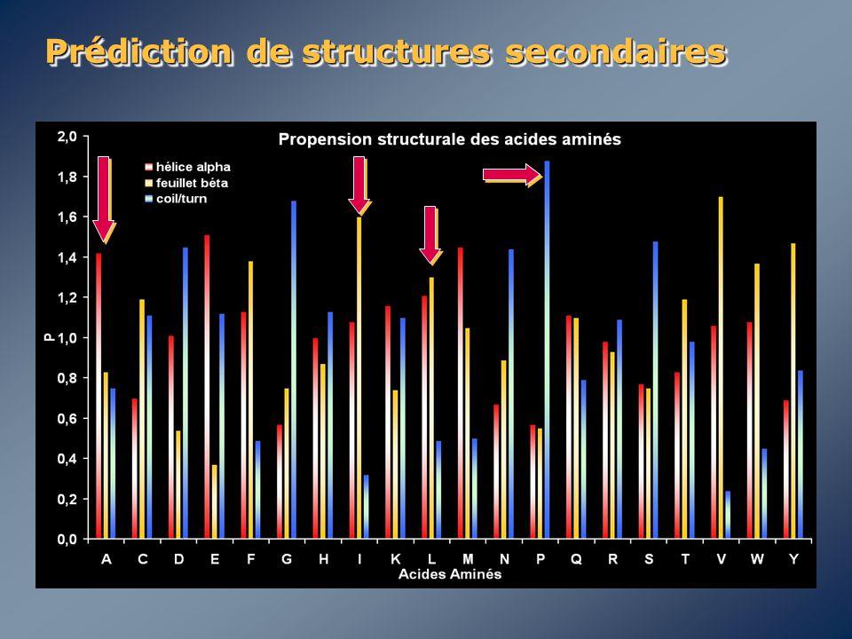 Prédiction de structures secondaires