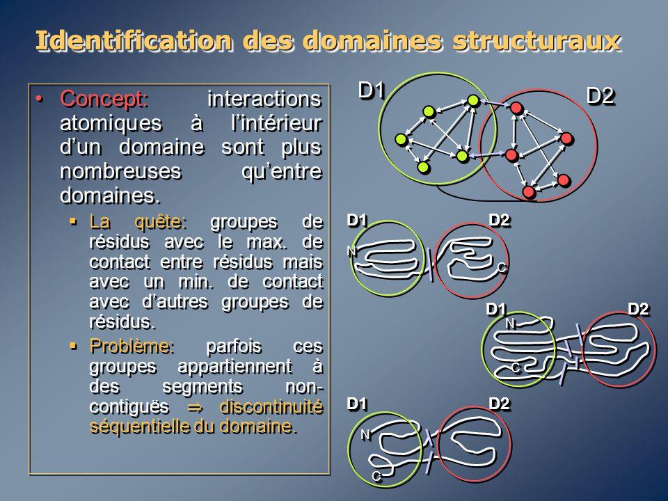 Identification des domaines structuraux Concept: interactions atomiques à l'intérieur d'un domaine sont plus nombreuses qu'entre domaines.  La quête: