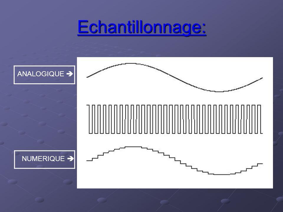 Echantillonnage: ANALOGIQUE  NUMERIQUE 