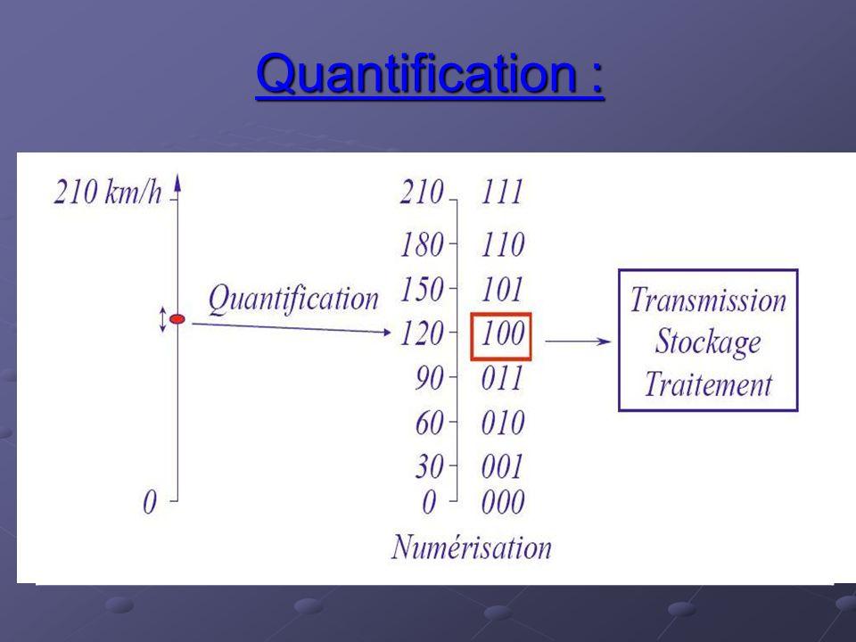 Quantification : Sensibilité verticale