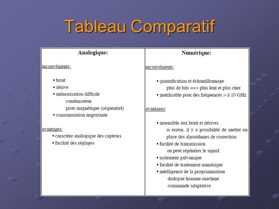 Tableau Comparatif