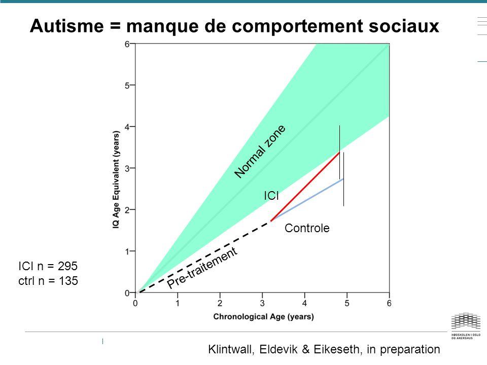 Klintwall, Eldevik & Eikeseth, in preparation Autisme = manque de comportement sociaux ICI Controle Normal zone Pre-traitement ICI n = 295 ctrl n = 13
