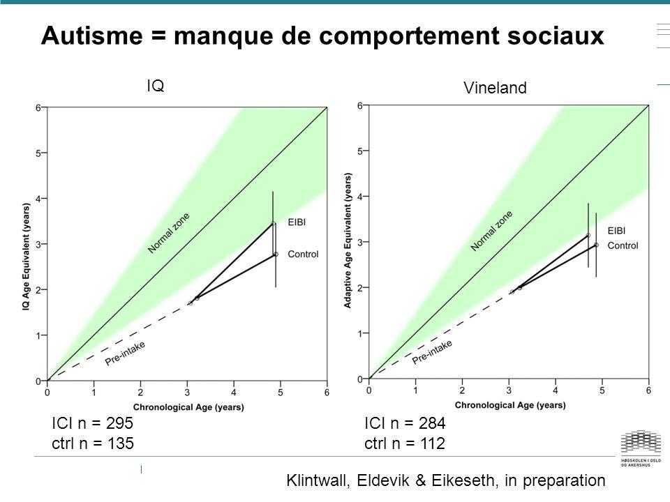 Klintwall, Eldevik & Eikeseth, in preparation Autisme = manque de comportement sociaux IQ Vineland ICI n = 295 ctrl n = 135 ICI n = 284 ctrl n = 112