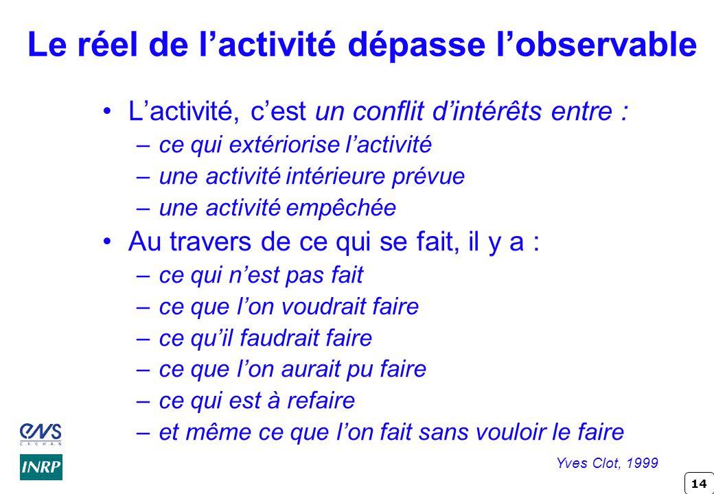 14 L'activité, c'est un conflit d'intérêts entre : –ce qui extériorise l'activité –une activité intérieure prévue –une activité empêchée Au travers de ce qui se fait, il y a : –ce qui n'est pas fait –ce que l'on voudrait faire –ce qu'il faudrait faire –ce que l'on aurait pu faire –ce qui est à refaire –et même ce que l'on fait sans vouloir le faire Yves Clot, 1999 Le réel de l'activité dépasse l'observable