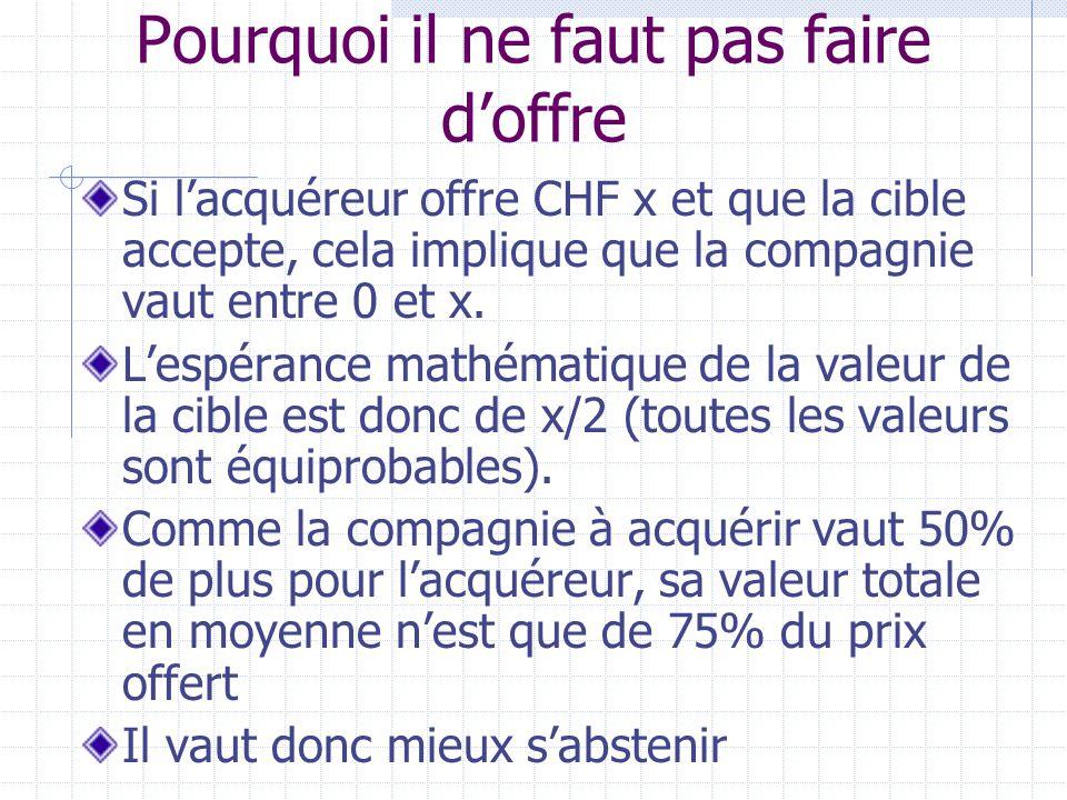 Pourquoi il ne faut pas faire d'offre Si l'acquéreur offre CHF x et que la cible accepte, cela implique que la compagnie vaut entre 0 et x.