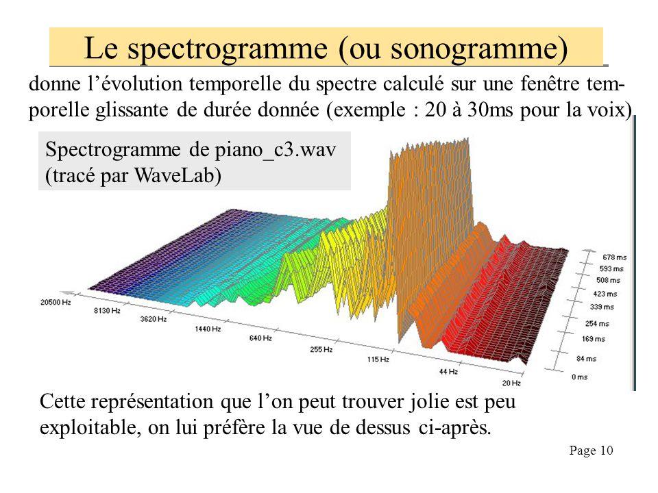 Page 9 donne le spectre de s(t) TF[s(t)] est une quantité complexe a priori, avec un module, une phase, etc … On nomme :  Spectre d'amplitude, ou spe