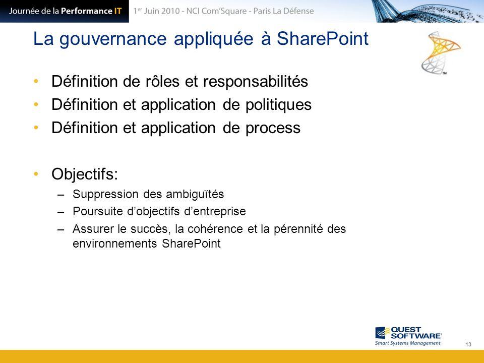 La gouvernance appliquée à SharePoint Définition de rôles et responsabilités Définition et application de politiques Définition et application de proc