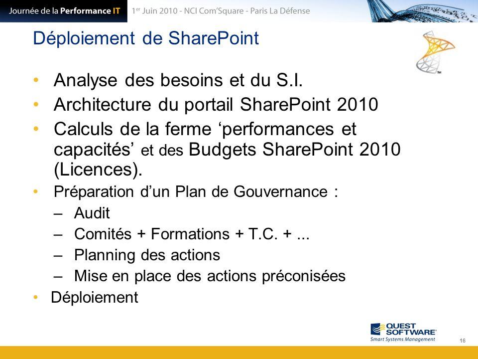 Déploiement de SharePoint Analyse des besoins et du S.I. Architecture du portail SharePoint 2010 Calculs de la ferme 'performances et capacités' et de