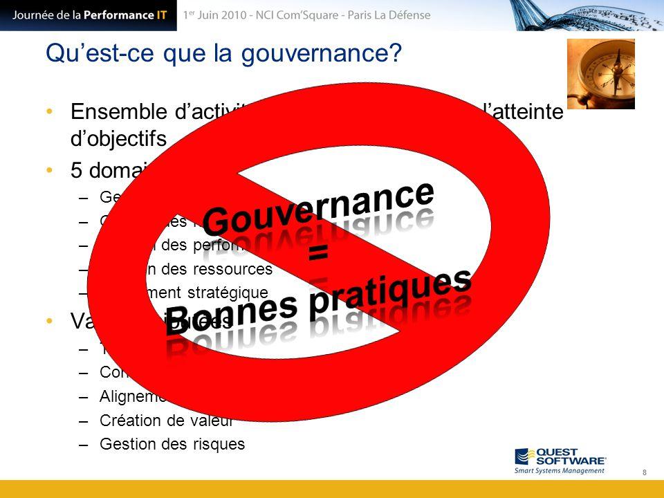 Qu'est-ce que la gouvernance? Ensemble d'activités mises en place pour l'atteinte d'objectifs 5 domaines: –Gestion de la valeur –Gestion des risques –