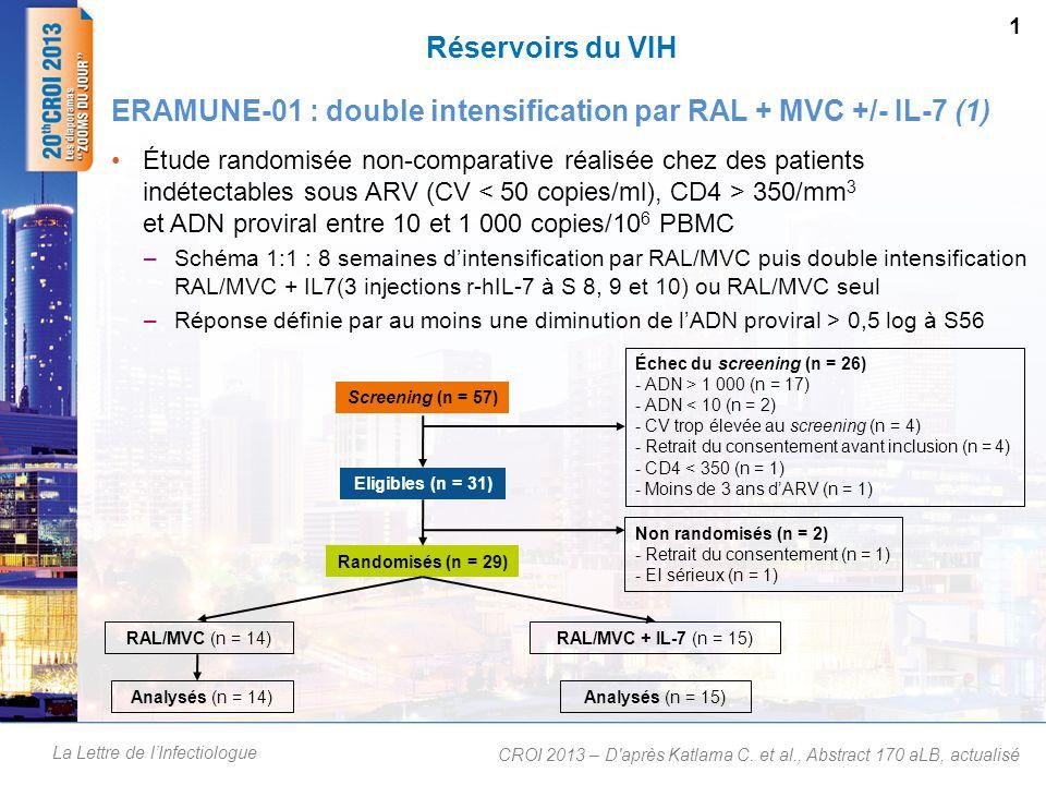 La Lettre de l'Infectiologue Résultats (1) –À l'inclusion (n = 29) ; valeurs médianes : 2,3 ans (succès virologique) ; 615 cellules CD4/mm 3, 348 copies/10 6 PBMC (ADN proviral) –Évolution de l'ADN proviral/10 6 PBMC au cours de l'étude  Pas de diminution dans le bras RAL+MVC  Dans le bras RAL+MVC+IL-7 : diminution transitoire à S12 après les 3 injections d'IL-7 (– 532 copies ; p = 0,001) mais pas de différence significative à S56 (– 161 copies ; p = 0,088)  Évolution comparable au niveau des autres compartiments étudiés (CD4 et sang total) Réservoirs du VIH ERAMUNE-01 : double intensification par RAL + MVC +/- IL-7 (2) CROI 2013 – D après Katlama C.