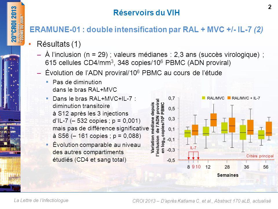 La Lettre de l'Infectiologue Réservoirs du VIH Résultats (2) : –L'augmentation +++ des T CD4 induite par l'IL-7 tend à diminuer à S56 et concerne principalement les cellules T mémoire au niveau central (TCM) alors que les T CD4 naïves (à durée de vie longue) diminuent –Cette augmentation des TCM pourrait être responsable d'une élévation transitoire de l'ADN proviral et avoir ainsi masqué l'effet attendu de l'IL-7 sur la réactivation du VIH dans les cellules infectées de façon latente –L'IL-7 a également entraîné une augmentation importante des T CD8 sans majoration de l'activation immune ERAMUNE-01 : double intensification par RAL + MVC +/- IL-7 (3) CROI 2013 – D après Katlama C.