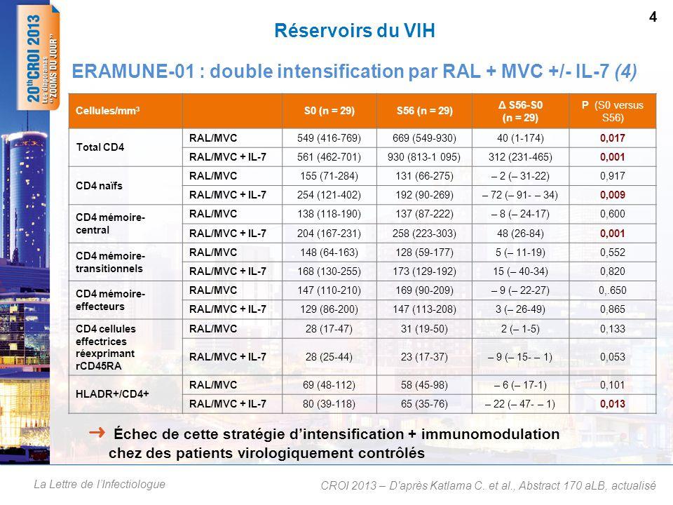 La Lettre de l'Infectiologue Réservoirs du VIH ERAMUNE-01 : double intensification par RAL + MVC +/- IL-7 (4) CROI 2013 – D après Katlama C.
