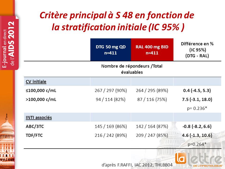 Critère principal à S 48 en fonction de la stratification initiale (IC 95% ) DTG 50 mg QD n=411 RAL 400 mg BID n=411 Différence en % (IC 95%) (DTG - RAL) Nombre de répondeurs /Total évaluables CV initiale ≤100,000 c/mL267 / 297 (90%)264 / 295 (89%)0.4 (-4.5, 5.3) >100,000 c/mL94 / 114 (82%)87 / 116 (75%)7.5 (-3.1, 18.0) p= 0.236* INTI associés ABC/3TC145 / 169 (86%)142 / 164 (87%)-0.8 (-8.2, 6.6) TDF/FTC216 / 242 (89%)209 / 247 (85%)4.6 (-1.3, 10.6) p=0.264* d'après F.RAFFI, IAC 2012, THLBB04