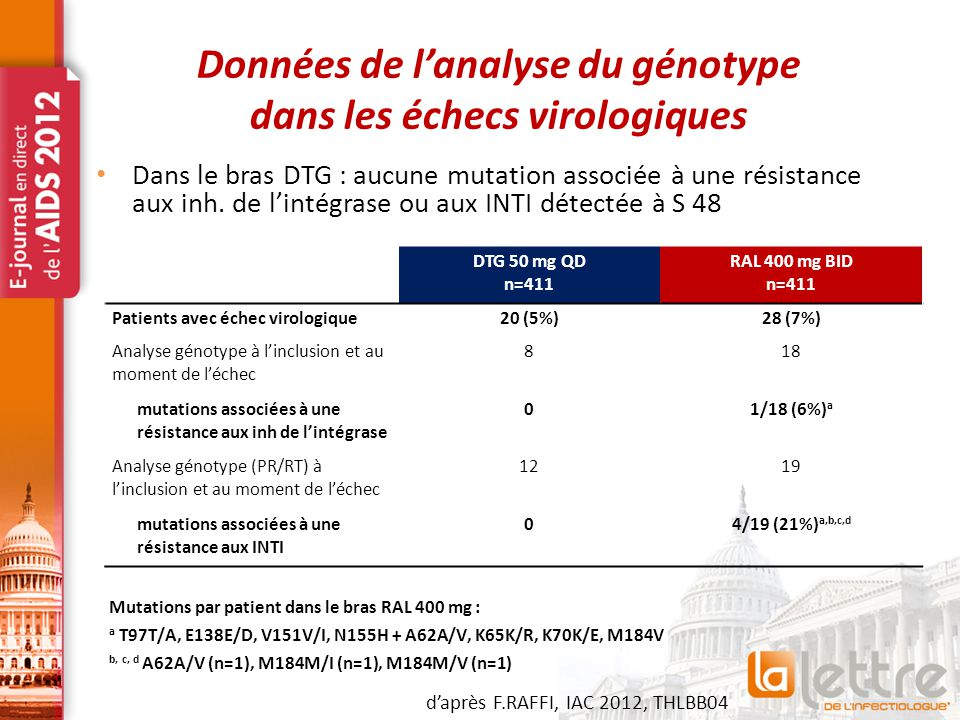 Tolérance rénale Pas d'arrêts de traitement pour EI rénal Légère augmentation de la créatinine en raison de l'inhibition de la sécrétion de la créatinine au niveau du rein 1 Pas d'impact du DTG sur le GFR 1 DTG 50 mg QDRAL 400 mg BID Créatinine Toxicité maximale constatéeGrade 1/210 (2%) / 1 (<1%)7 (2%) / 0 Rapport albumine/créatinine urinaire Médiane de variation(IQR) depuis l'inclusion (mg/mmol CR) S 480.00 (-0.30, 0.20)0.00 (-0.20, 0.20) Variation de la créatininémie, moyenne (+/- SD) 25 20 15 10 5 0 -5 Variation médiane depuis l'inclusion de la creatinine (μmol/L) 248121624324048 10 0 -10 -20 -30 Variation médiane depuis l'inclusione (mL/min) Incl.4122448 DTG 50 mg QD (n = 411) RAL 400 mg BID (n = 411) Variation de la Cl.