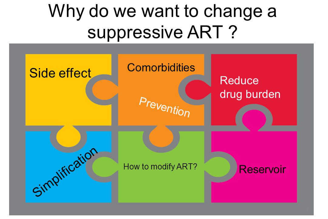 Why do we want to change a suppressive ART ? Reservoir Side effect Reduce drug burden Prevention Comorbidities How to modify ART? Simplification 2