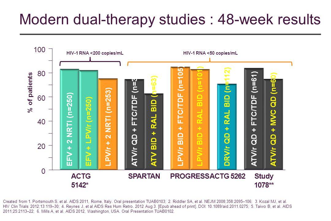 Created from 1. Portsmouth S, et al. AIDS 2011, Rome, Italy. Oral presentation TUAB0103; 2. Riddler SA, et al. NEJM 2008;358:2095–106; 3. Kozal MJ, et