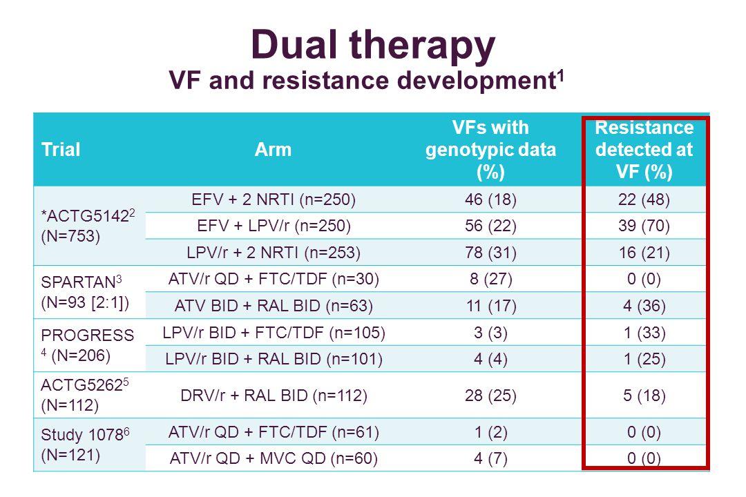 Dual therapy TrialArm VFs with genotypic data (%) Resistance detected at VF (%) *ACTG5142 2 (N=753) EFV + 2 NRTI (n=250)46 (18)22 (48) EFV + LPV/r (n=