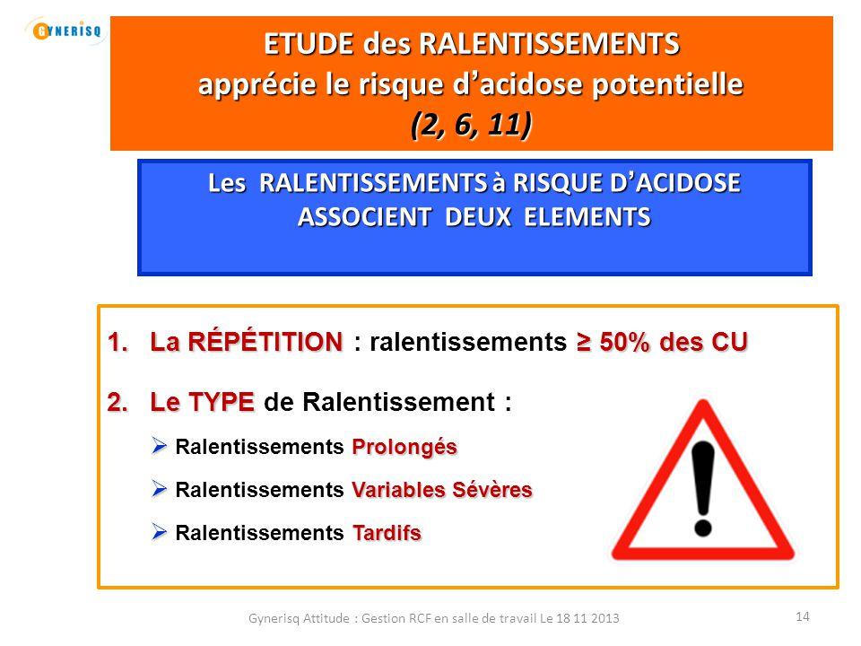 Gynerisq Attitude : Gestion RCF en salle de travail Le 18 11 2013 15 Les RALENTISSEMENTS (2, 4) Diminution du rythme de base avec amplitude ≥ 15bpm et durée ≥ 15 sec DURÉE ≥ 2 mn et < 10 mn RALENTISSEMENT oui Ral.