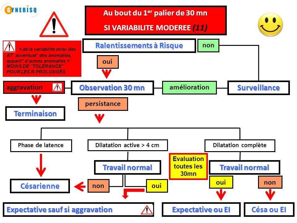 Gynerisq Attitude : Gestion RCF en salle de travail Le 18 11 2013 23   L'interprétation présentée des anomalies du RCF ne s'applique pas aux (11) grands prématurés (11)  (11)  Il s'agit d'un schéma indicatif visant (11)  d'une part à limiter les interventions urgentes inutiles, notamment en ralentissements autres que ceux à risques avec une variabilité cas de ralentissements autres que ceux à risques avec une variabilité modérée conservée modérée conservée  d'autre part à ne pas laisser s'aggraver des situations à risques d'acidose   L'obstétricien responsable reste maître des décisions qu'il jugera utiles PRÉCISIONS