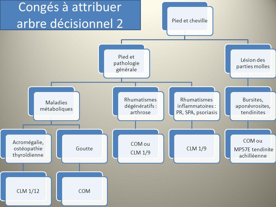 Pied et cheville Pied et pathologie générale Maladies métaboliques Acromégalie, ostéopathie thyroïdienne CLM 1/12GoutteCOM Rhumatismes dégénératifs :