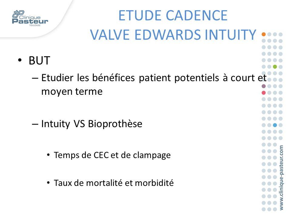 BUT – Etudier les bénéfices patient potentiels à court et moyen terme – Intuity VS Bioprothèse Temps de CEC et de clampage Taux de mortalité et morbid