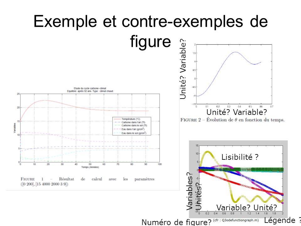 Exemple et contre-exemples de figure Unité? Variable? Variable? Unité? Variables? Unités? Lisibilité ? Légende ? Numéro de figure?