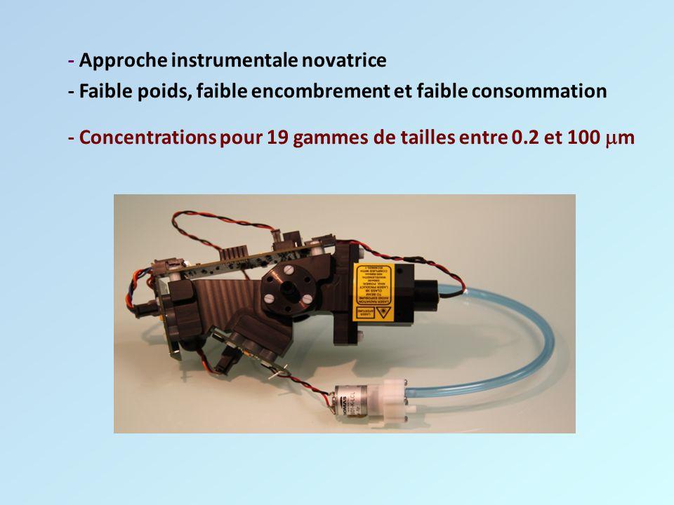 - Approche instrumentale novatrice - Faible poids, faible encombrement et faible consommation - Concentrations pour 19 gammes de tailles entre 0.2 et