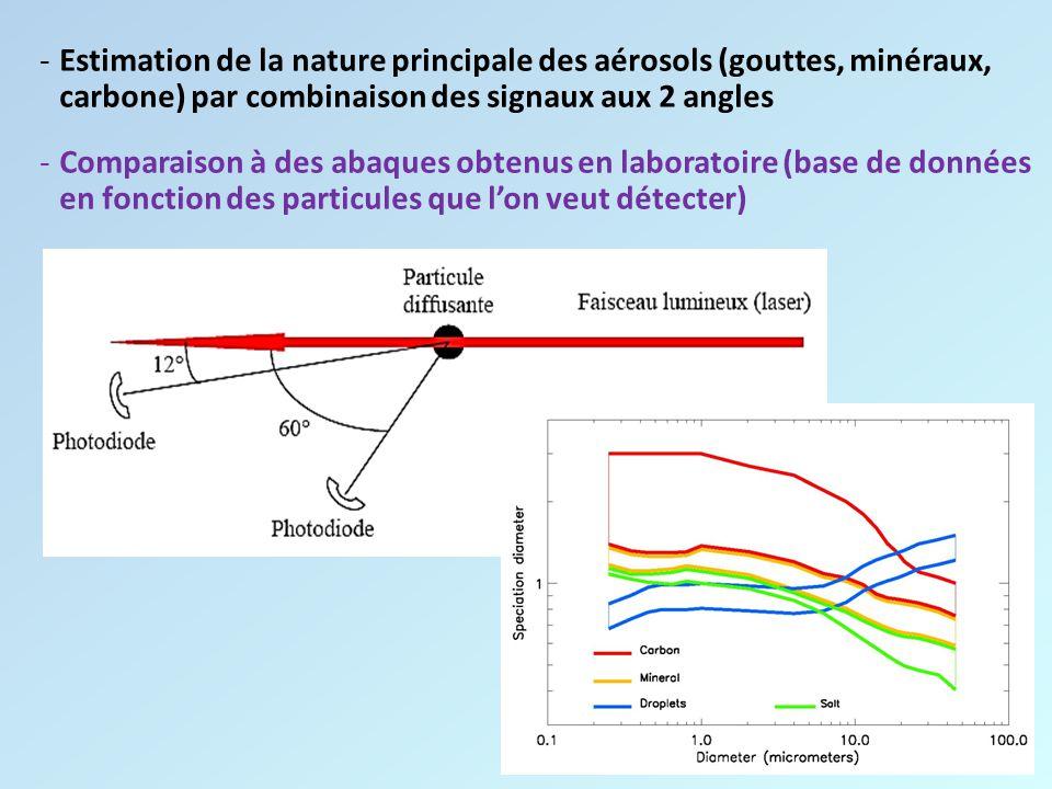 -Estimation de la nature principale des aérosols (gouttes, minéraux, carbone) par combinaison des signaux aux 2 angles -Comparaison à des abaques obte