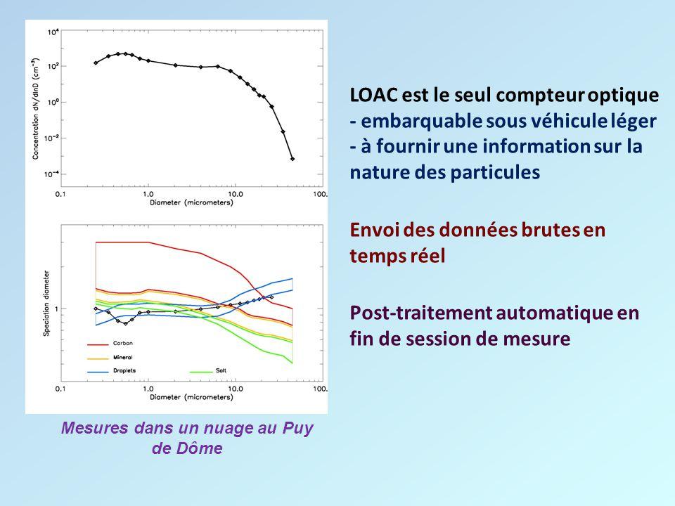 LOAC est le seul compteur optique - embarquable sous véhicule léger - à fournir une information sur la nature des particules Envoi des données brutes