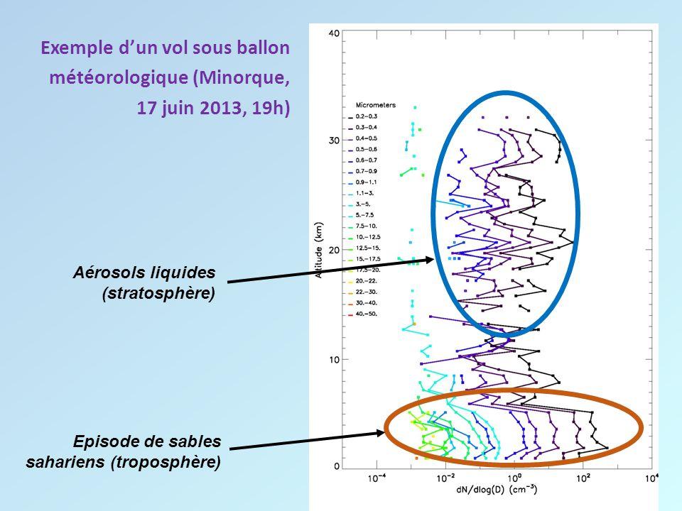 Exemple d'un vol sous ballon météorologique (Minorque, 17 juin 2013, 19h) Aérosols liquides (stratosphère) Episode de sables sahariens (troposphère)