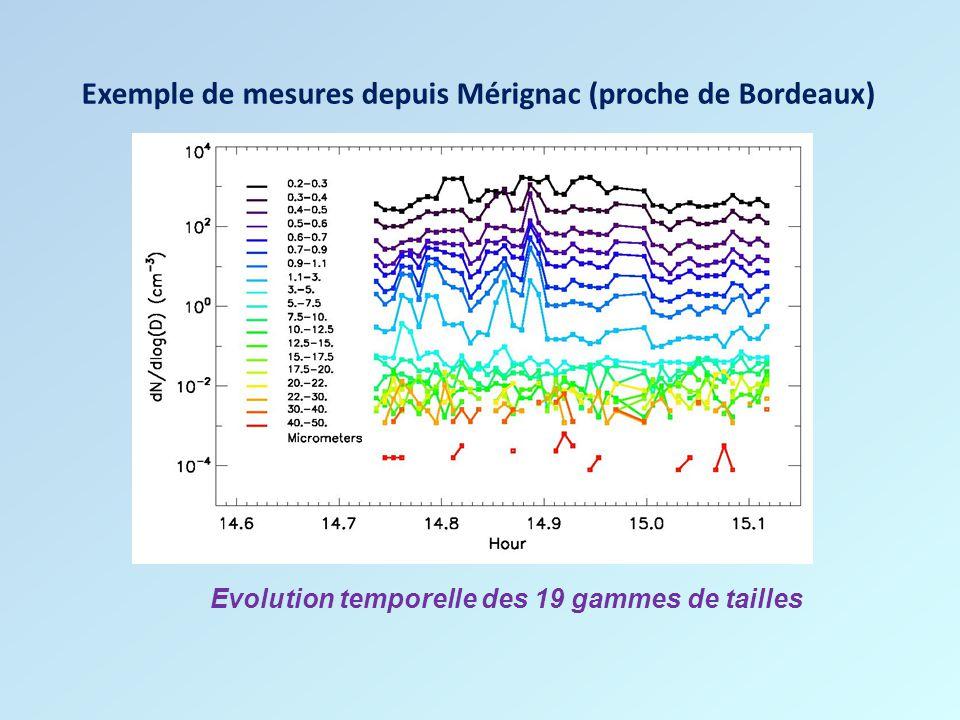 Exemple de mesures depuis Mérignac (proche de Bordeaux) Evolution temporelle des 19 gammes de tailles