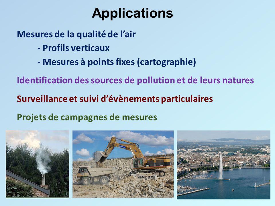 Applications Mesures de la qualité de l'air - Profils verticaux - Mesures à points fixes (cartographie) Identification des sources de pollution et de