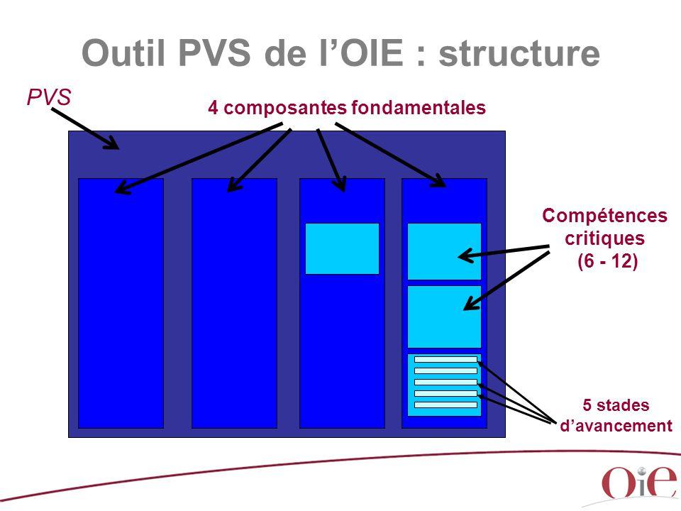 PVS 4 composantes fondamentales Compétences critiques (6 - 12) 5 stades d'avancement Outil PVS de l'OIE : structure