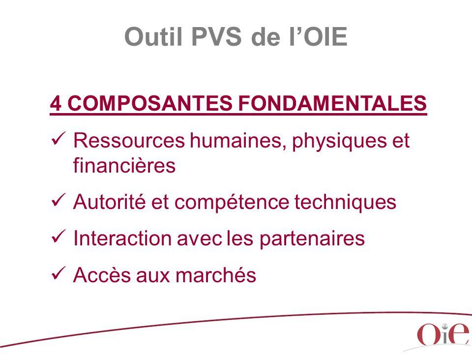 4 COMPOSANTES FONDAMENTALES Ressources humaines, physiques et financières Autorité et compétence techniques Interaction avec les partenaires Accès aux