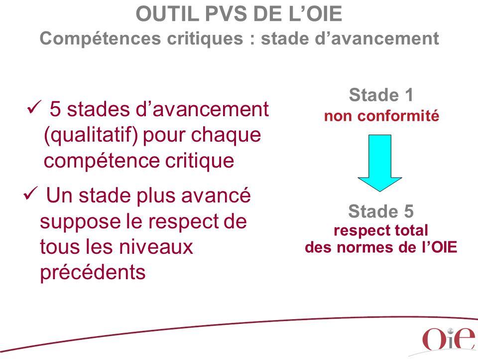 5 stades d'avancement (qualitatif) pour chaque compétence critique Stade 1 non conformité Stade 5 respect total des normes de l'OIE Un stade plus avan
