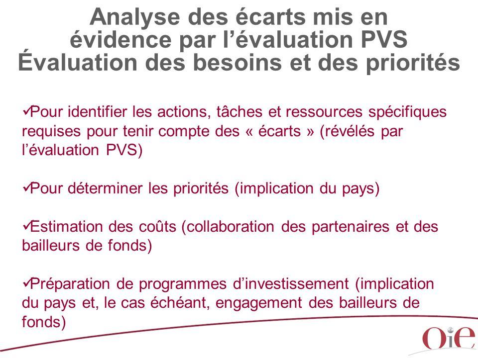 Pour identifier les actions, tâches et ressources spécifiques requises pour tenir compte des « écarts » (révélés par l'évaluation PVS) Pour déterminer