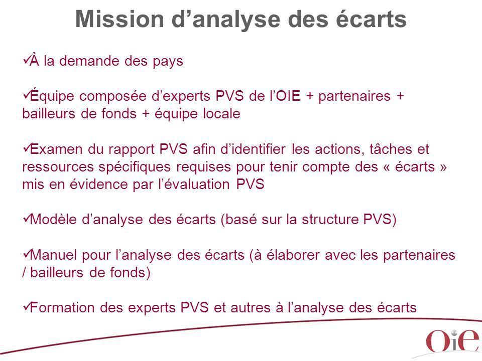 Mission d'analyse des écarts À la demande des pays Équipe composée d'experts PVS de l'OIE + partenaires + bailleurs de fonds + équipe locale Examen du