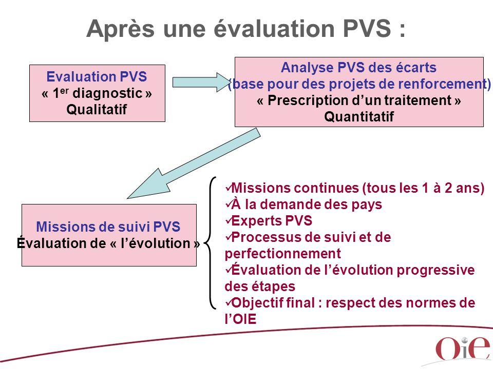 Après une évaluation PVS : Missions continues (tous les 1 à 2 ans) À la demande des pays Experts PVS Processus de suivi et de perfectionnement Évaluat