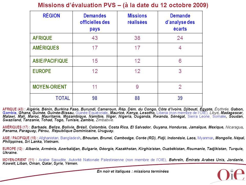 Missions d'évaluation PVS – (à la date du 12 octobre 2009) RÉGIONDemandes officielles des pays Missions réalisées Demande d'analyse des écarts AFRIQUE