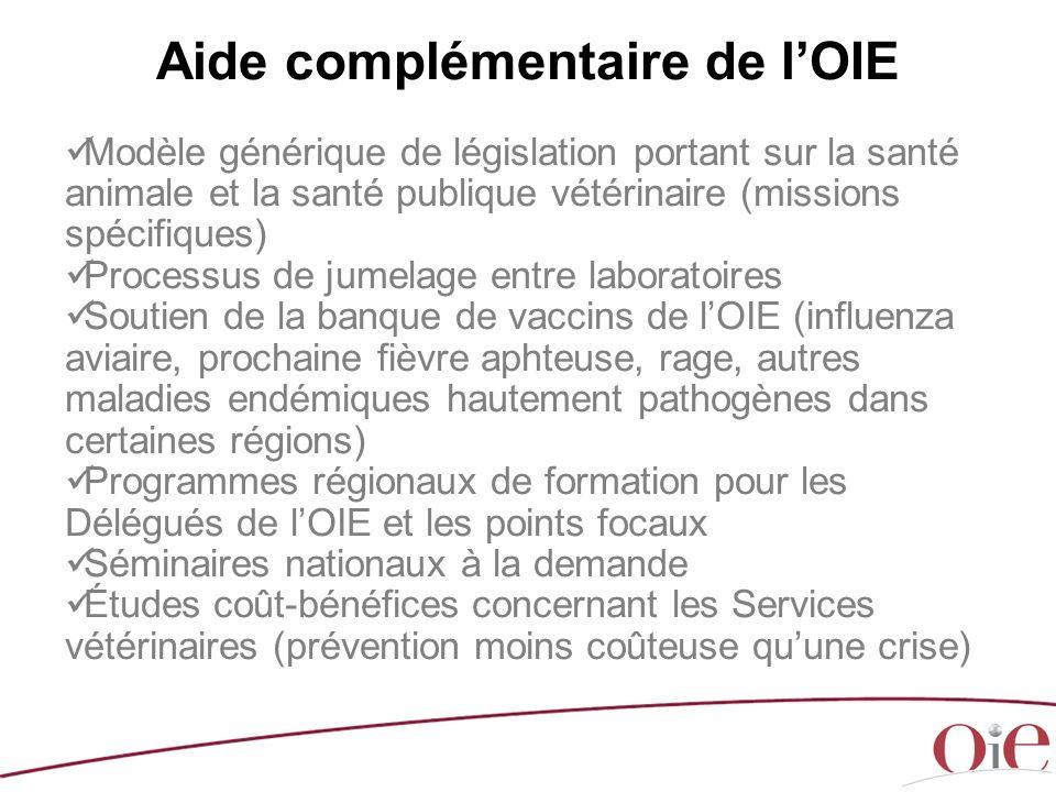 Aide complémentaire de l'OIE Modèle générique de législation portant sur la santé animale et la santé publique vétérinaire (missions spécifiques) Proc