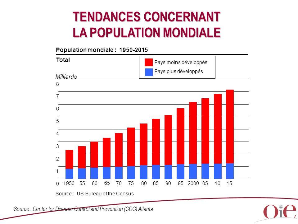 TENDANCES CONCERNANT LA POPULATION MONDIALE Pays moins développés Pays plus développés 70 65 6055195075808590952000051015 0 1 2 3 4 5 6 7 8 Milliards