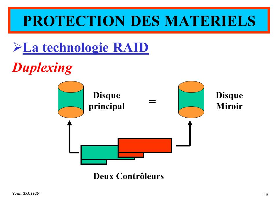 Yonel GRUSSON 18  La technologie RAID Duplexing Disque principal Disque Miroir Deux Contrôleurs = PROTECTION DES MATERIELS