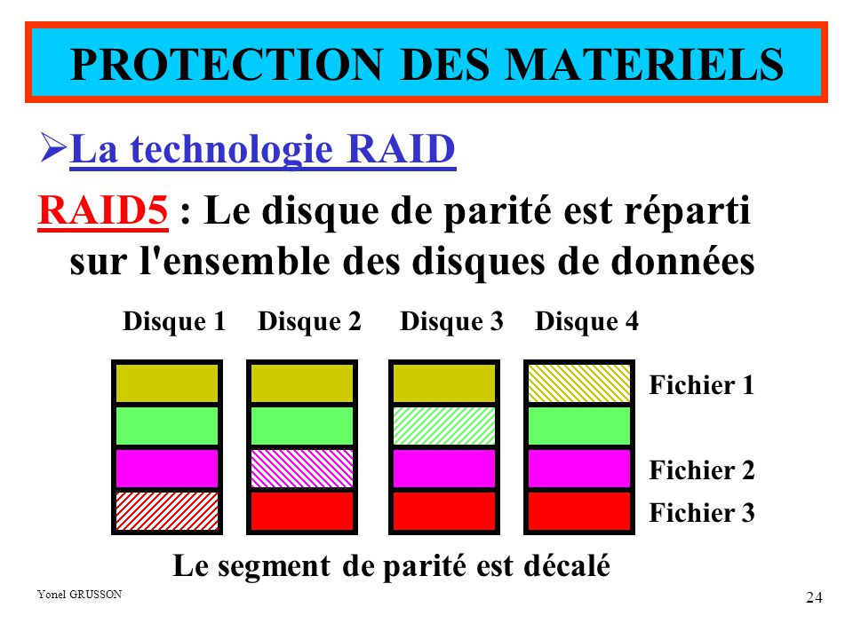 Yonel GRUSSON 24  La technologie RAID RAID5 : Le disque de parité est réparti sur l ensemble des disques de données Disque 1Disque 2Disque 3Disque 4 Fichier 1 Fichier 2 Fichier 3 Le segment de parité est décalé PROTECTION DES MATERIELS