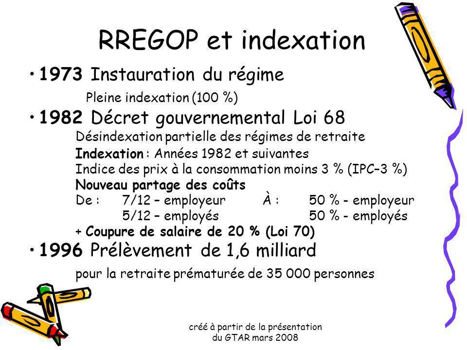 créé à partir de la présentation du GTAR mars 2008 RREGOP et indexation 1973 Instauration du régime Pleine indexation (100 %) 1982 Décret gouvernement