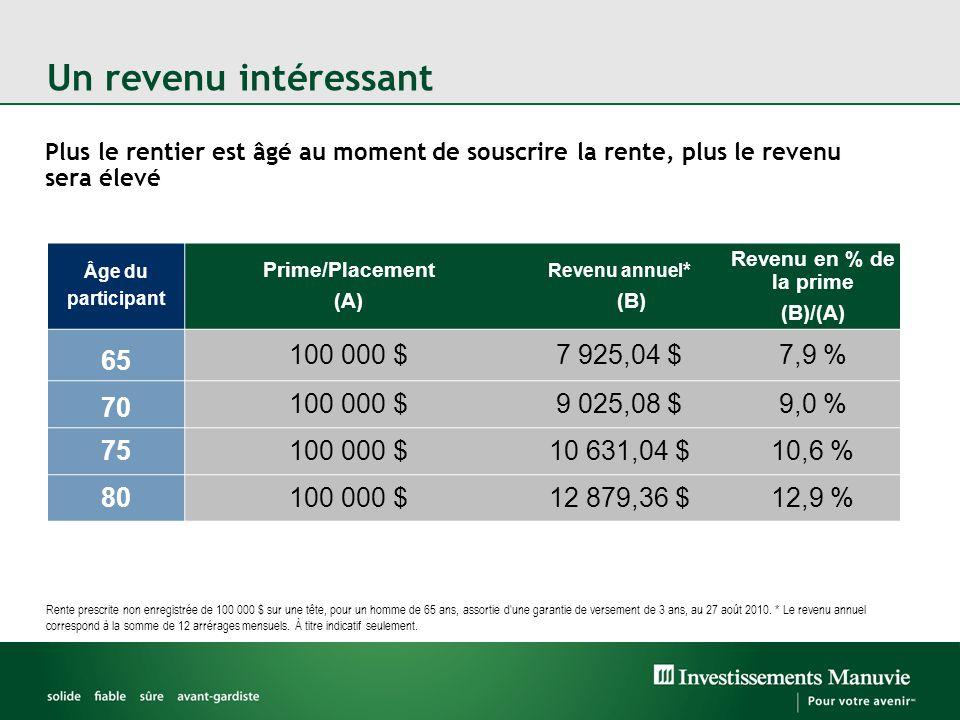 Un revenu intéressant Plus le rentier est âgé au moment de souscrire la rente, plus le revenu sera élevé Rente prescrite non enregistrée de 100 000 $ sur une tête, pour un homme de 65 ans, assortie d une garantie de versement de 3 ans, au 27 août 2010.