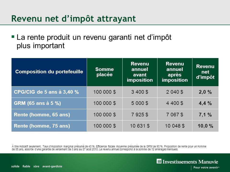 Revenu net d'impôt attrayant  La rente produit un revenu garanti net d'impôt plus important Composition du portefeuille Somme placée Revenu annuel av