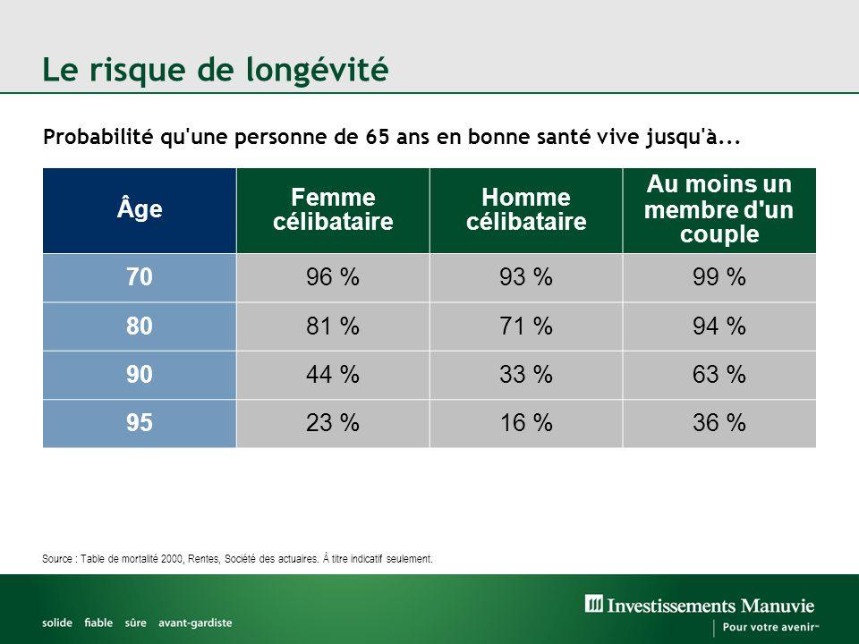 Le risque de longévité Source : Table de mortalité 2000, Rentes, Société des actuaires. À titre indicatif seulement. Probabilité qu'une personne de 65
